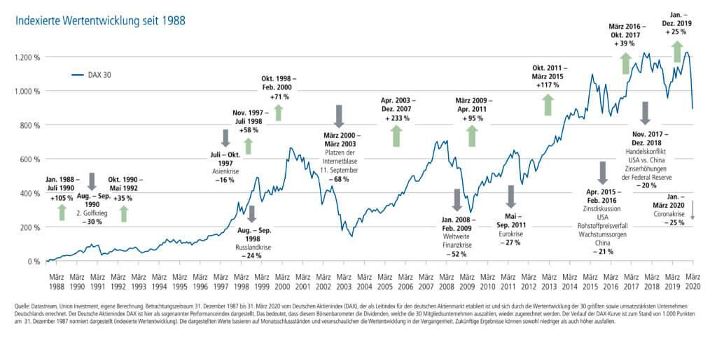 Indexierte Wertentwicklung seit 1988